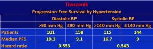 Tivo hypertension  6a
