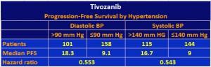 Tivo hypertension  6w
